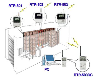 Mit drahtlosen Datenloggern die Temperatur und Luftfeuchte in Lagerhäusern regulieren